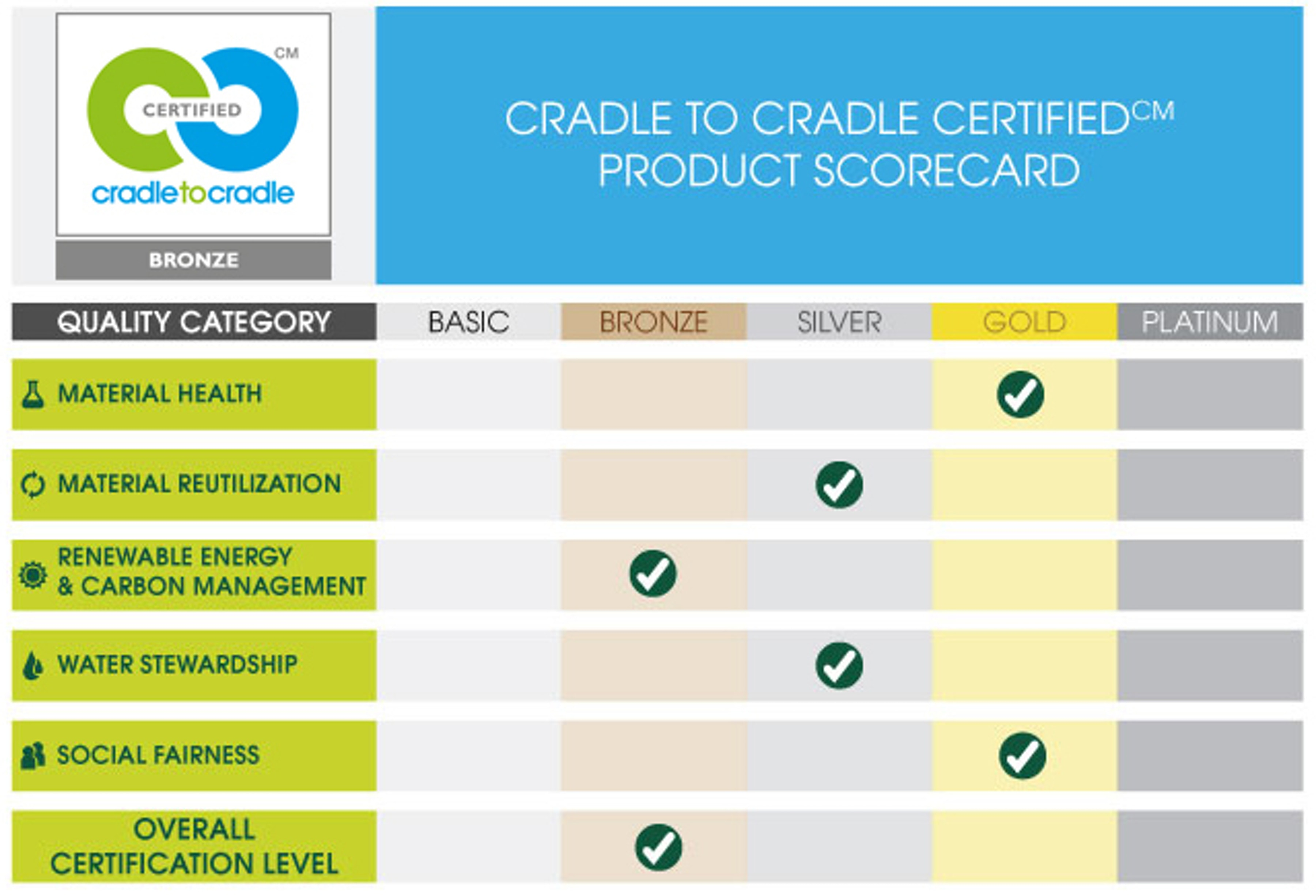 Vita Talalay Latex Cradle-to-Cradle Gold Certification Scorecard